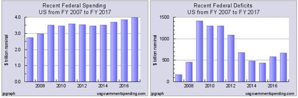 Spending and Deficits