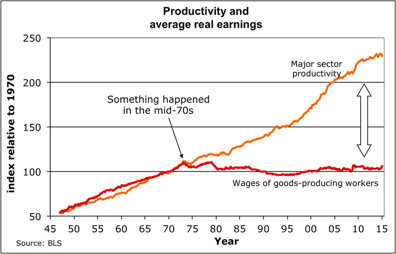 Wage stagnation and productivity
