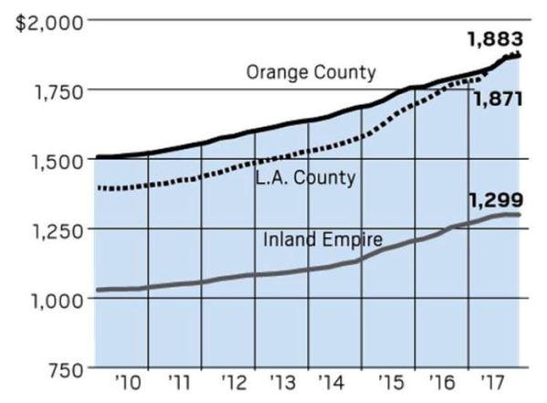 Rise in California Rents