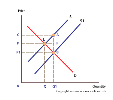 Subsidy diagram