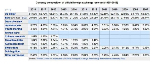 Reserve Currencies Historical 2