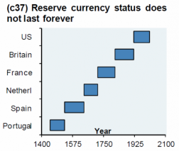 Reserve currencies