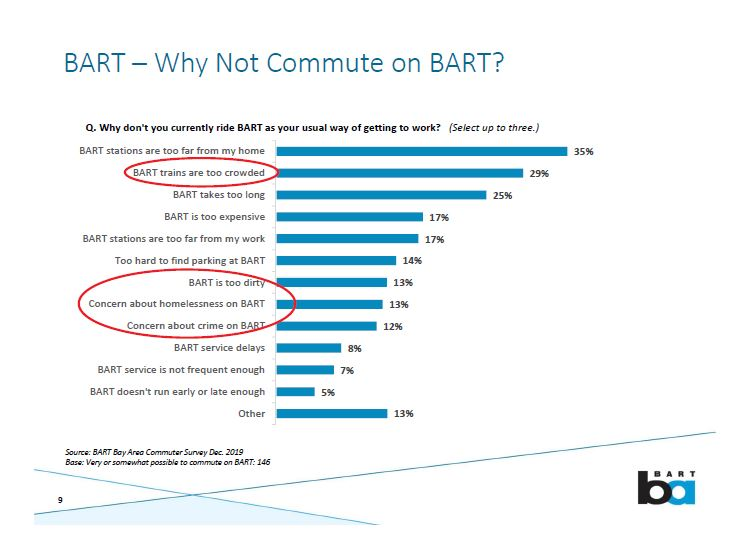 BART survey